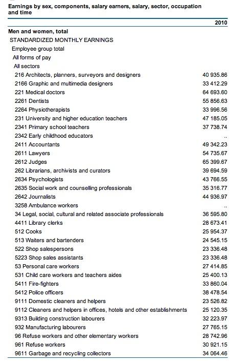 Phd In Anatomy Salary